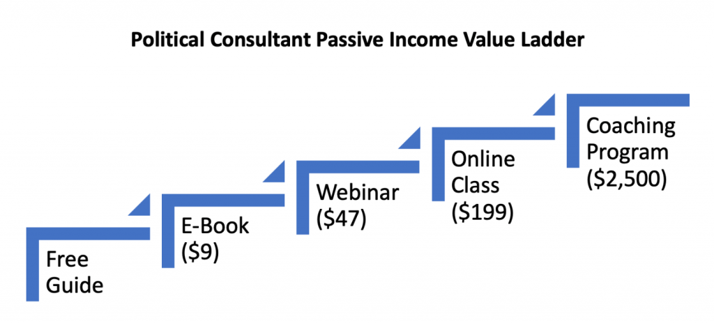 Political Consultant Passive Income Value Ladder